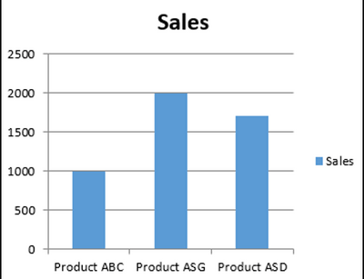 Creating a Chart using VBA and the ChartObjects method