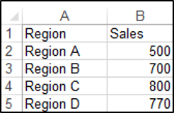 The Source range for Creating a Pie Chart Using VBA