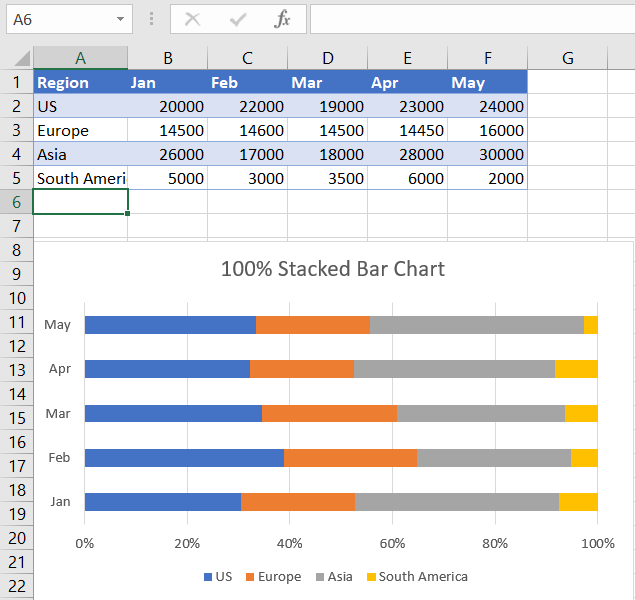 100% Stacked Bar