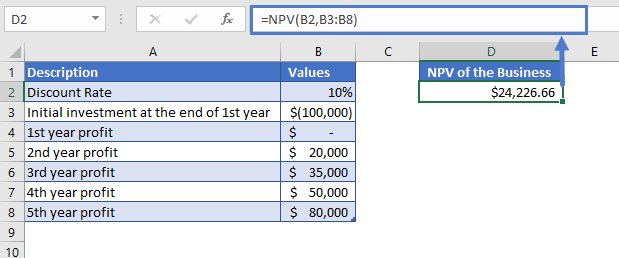 Excel Function NPV Example 1