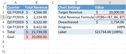 The total revenue formula