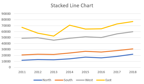 Stacked Line Chart Header
