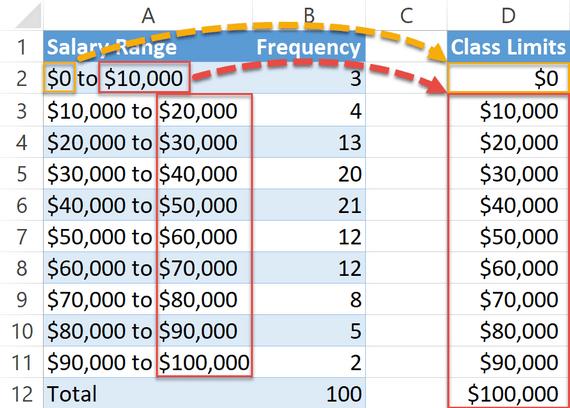 Define the class limits