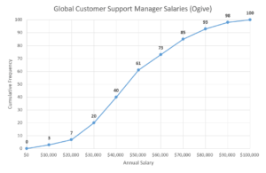 Ogive graph in Excel